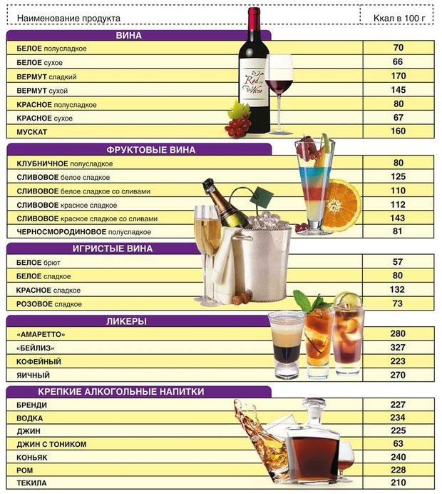 kalorijnost-alkogolya